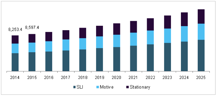 US Lead Acid Battery Market
